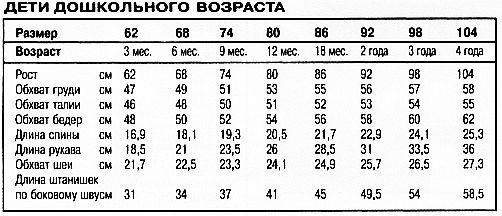 Детские размеры до года для вязания 84